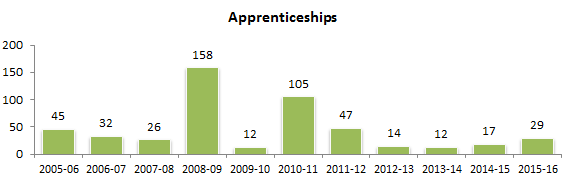 completion history apprenticeship
