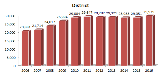 fall headcount district