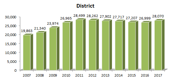 spring headcount district