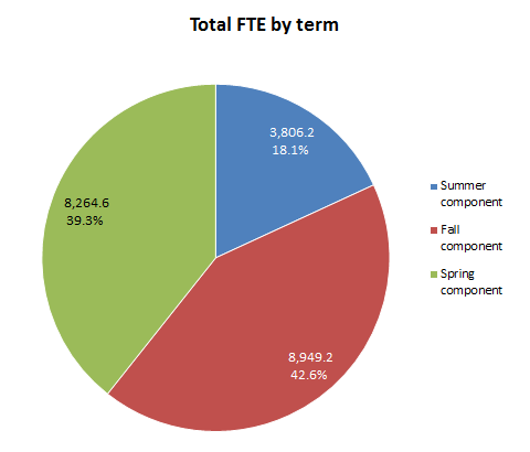 fte by term
