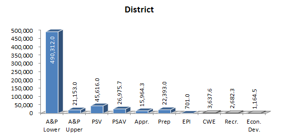 hours by funding category district