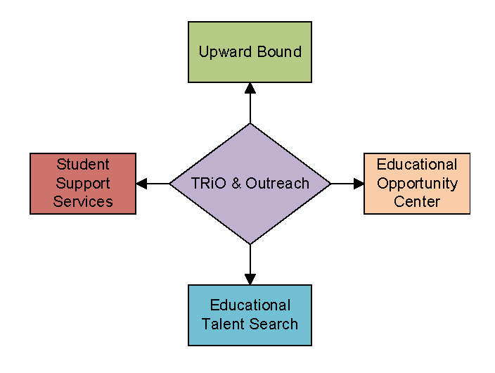 trio programs diagram