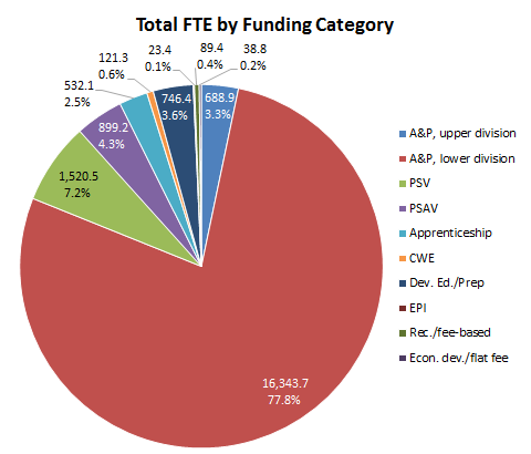 fte by funding category