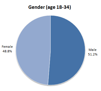 county gender among 18-34